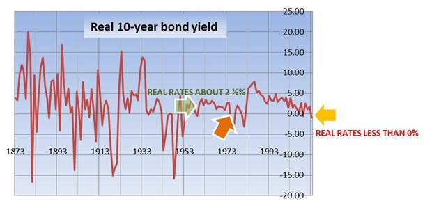 Real 10 year bond yield