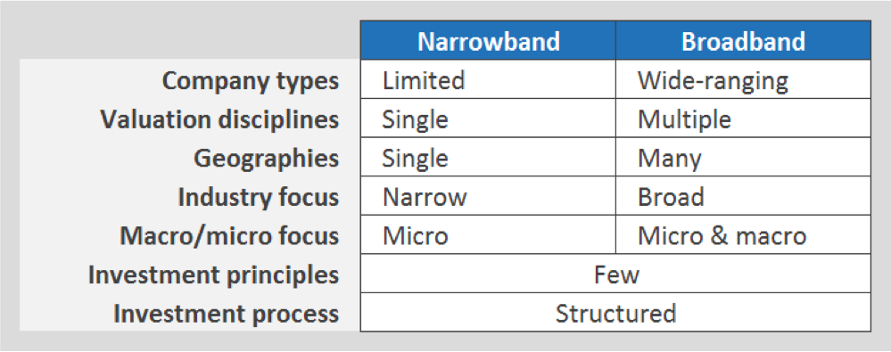 Narrowband_Broadband_investor
