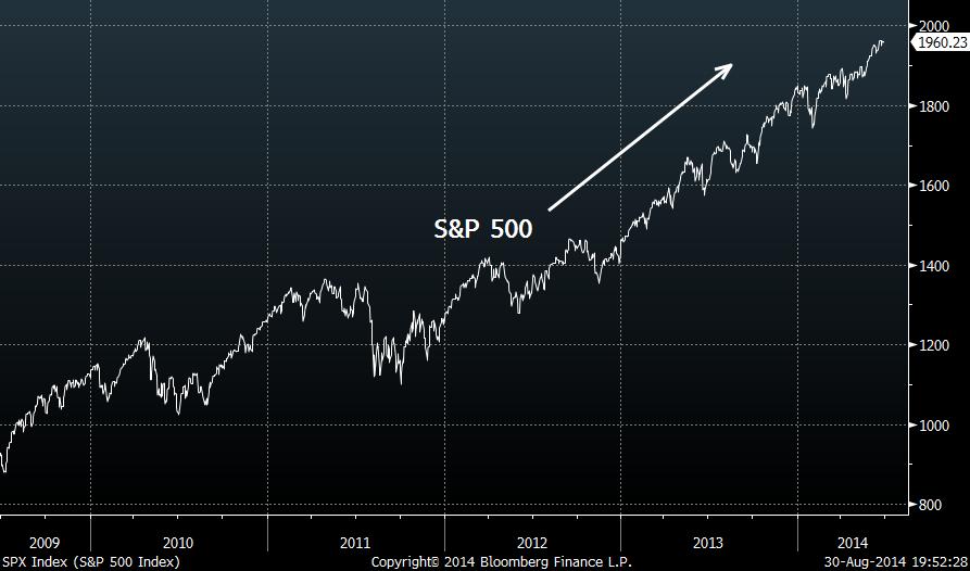 S&P 500: Price (2009–14)