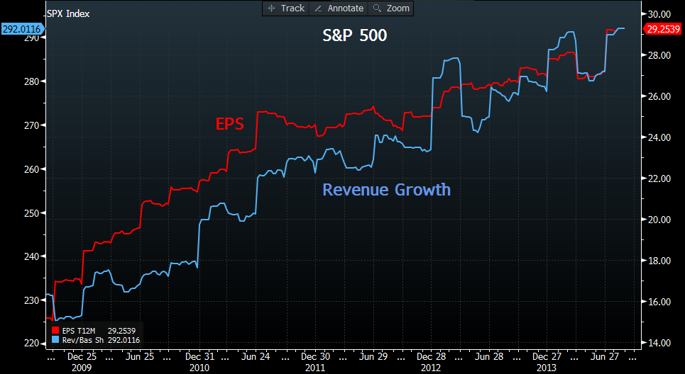 S&P 500: EPS vs. Revenue Growth (2009–14)