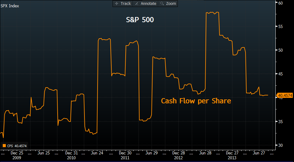 S&P 500: Cash Flow per Share (2009–14)
