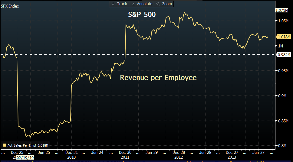 S&P 500: Revenue per Employee (2009–14)