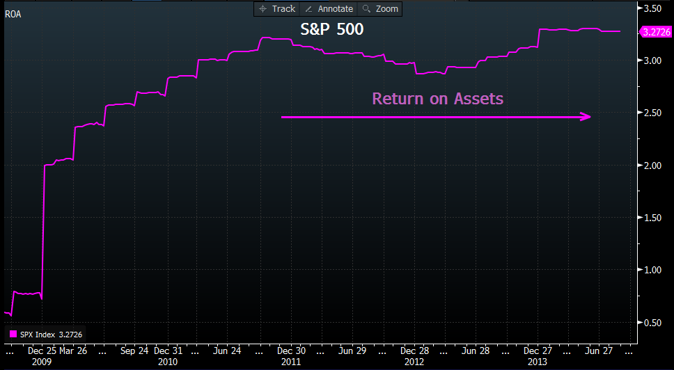 S&P 500: Return on Assets (2009–14)