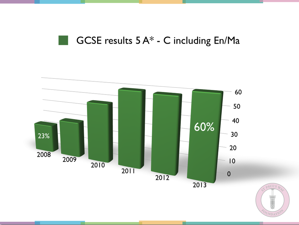 GCSE Results 2013.png