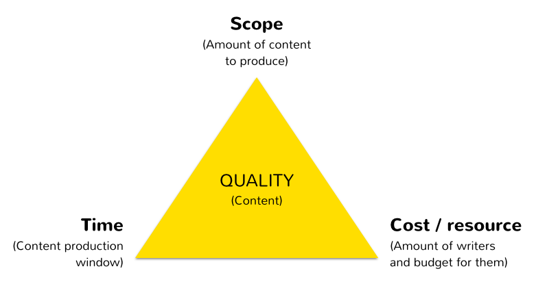 The Project Management Triangle through a content production lens.