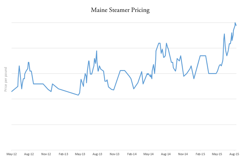 maine steamer pricing trend
