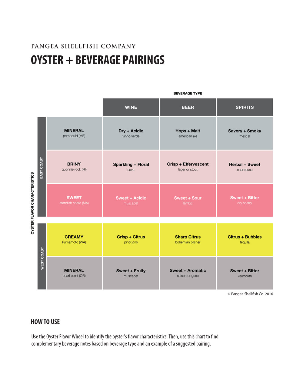 Oyster + Beverage Pairing Sheet (Final).jpg