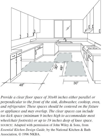 CLEAR FLOOR SPACE DIAGRAM