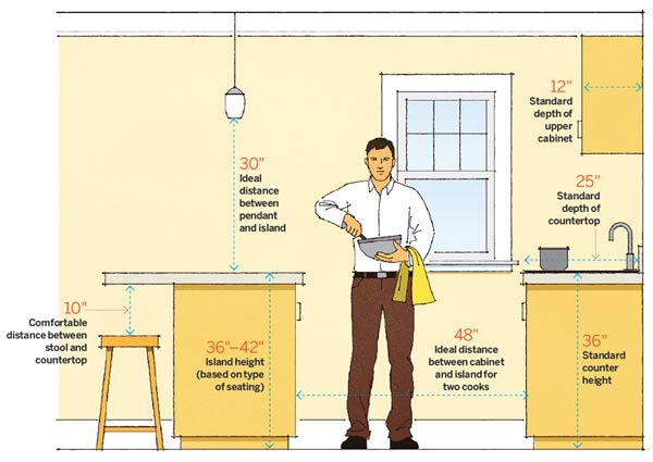 Kitchen Design Space Planning Ad