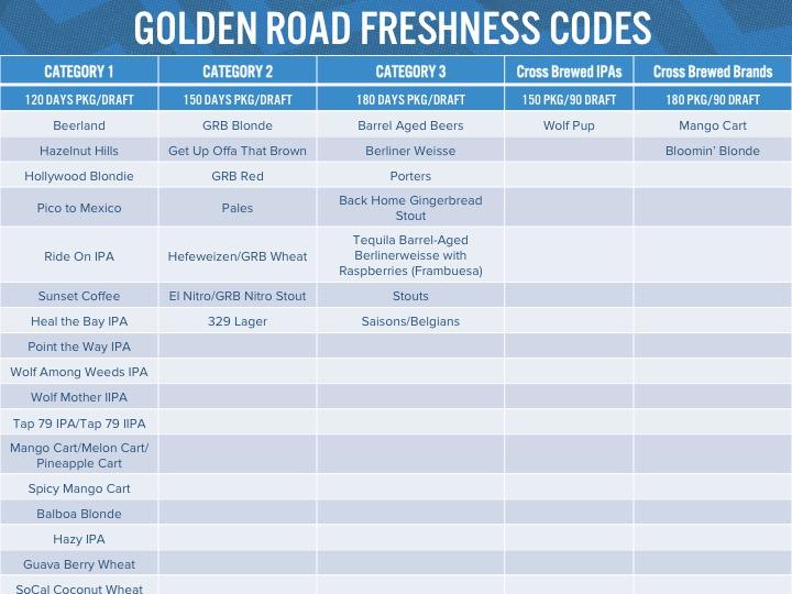 Freshness Codes —  PDF