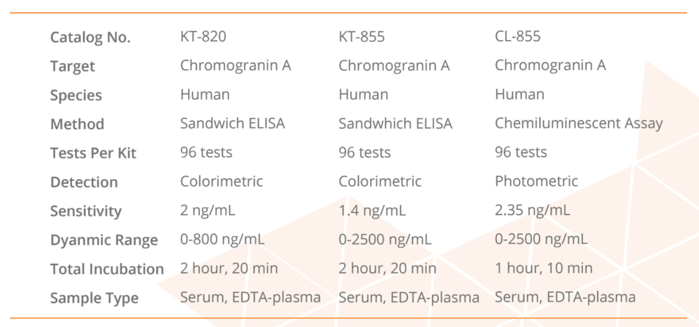 A comparison of available chromogranin A assays