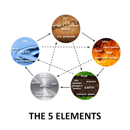 The 5 Elements The prevention principles of Chinese Medicine exemplifies the cycles of change and the health benefits of herbs, and how these principles can be incorporated into our day to day affairs to deal with stress, sleep issues and fatigue.