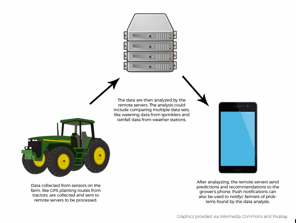 An illustration of the flow of data, from sensors on a farm, to the cloud, back to a farmer's smart phone.