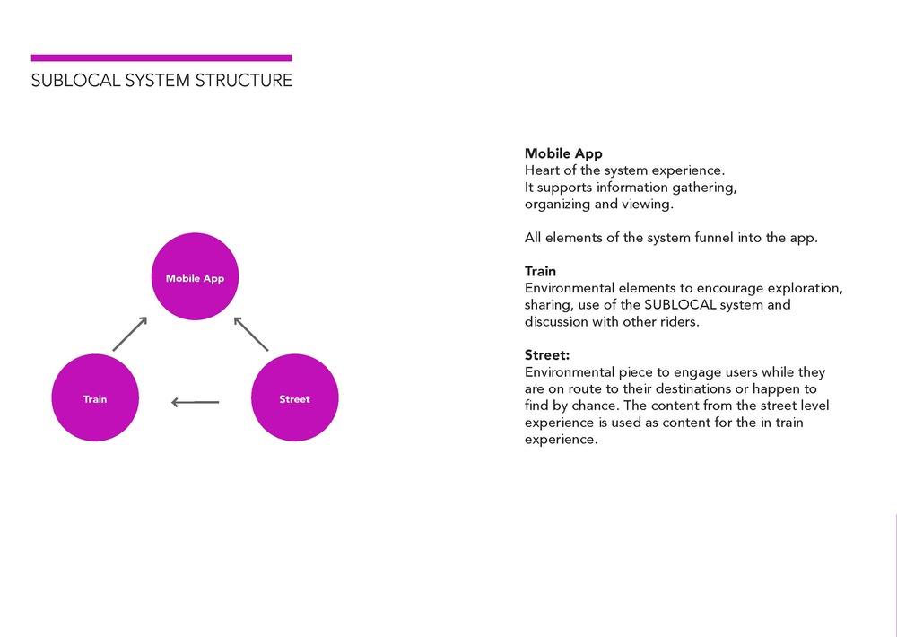 SubLocal_Presentaiton 2_Page_04.jpg