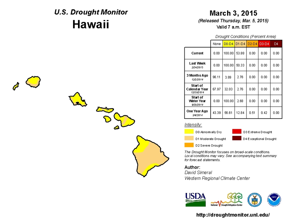 hawaii drought monitor.jpg
