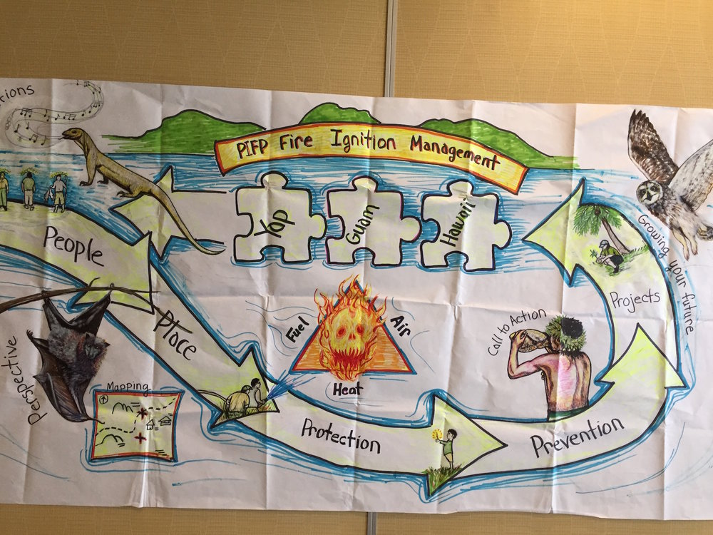 Beautiful artwork demonstrating need for partnership in Pacific.