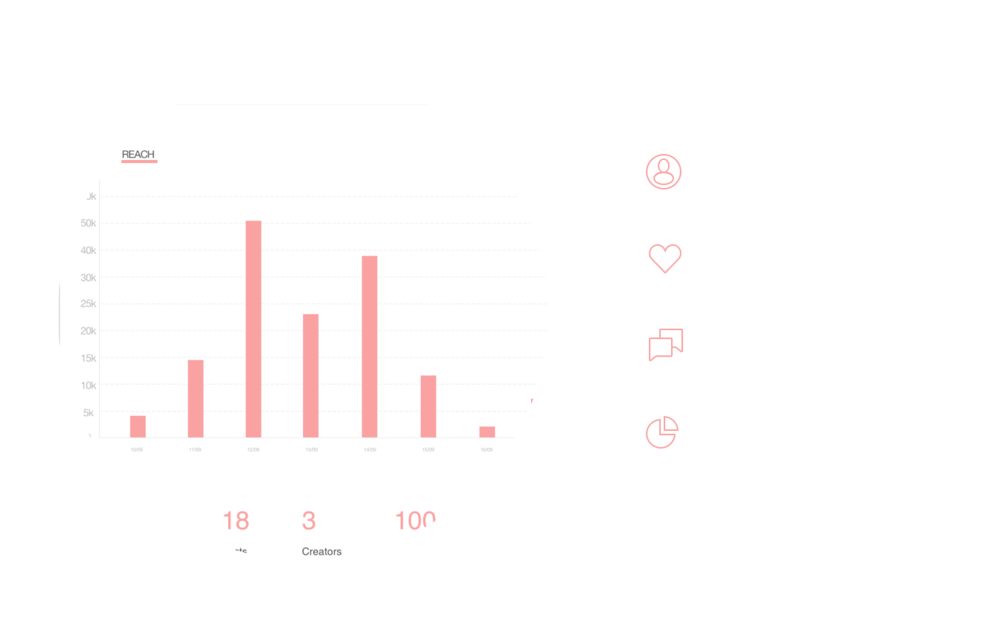 3. Measure Engagement Metrics - View individual insights for each published post and go even deeper with full campaign-aggregated statistics to measure performance at both a micro and macro level.