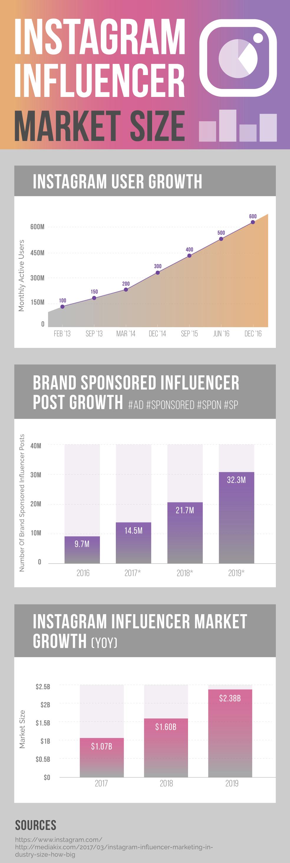 Instagram-Influencer-Marketing-Infographic-Industry-Market-Size.png