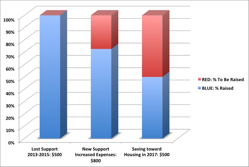 Support Progress Apr 2015.png
