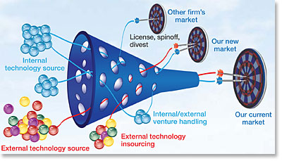 The Open Innovation funnel conceived by Henry Chesbrough and Jason Eichenholz.   Source:  http://spie.org/x91420.xml