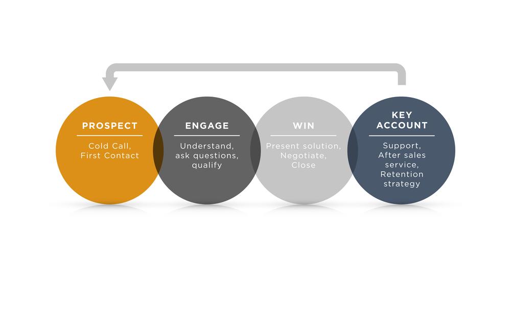 Sales Process.jpg