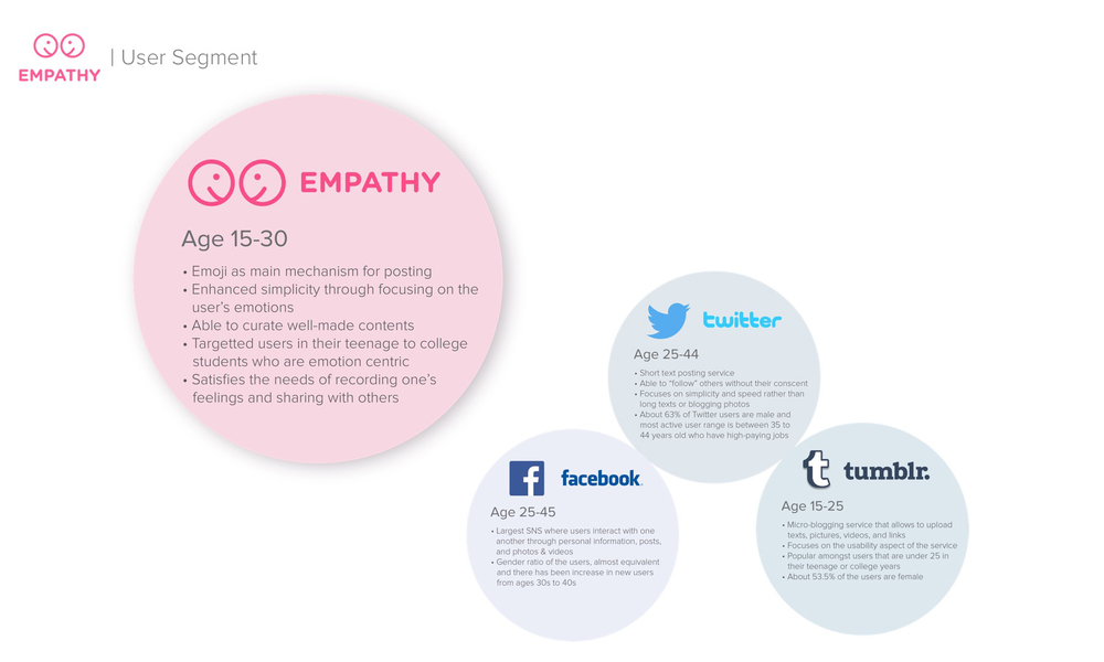 Empathy_segmentAnalysis.jpg