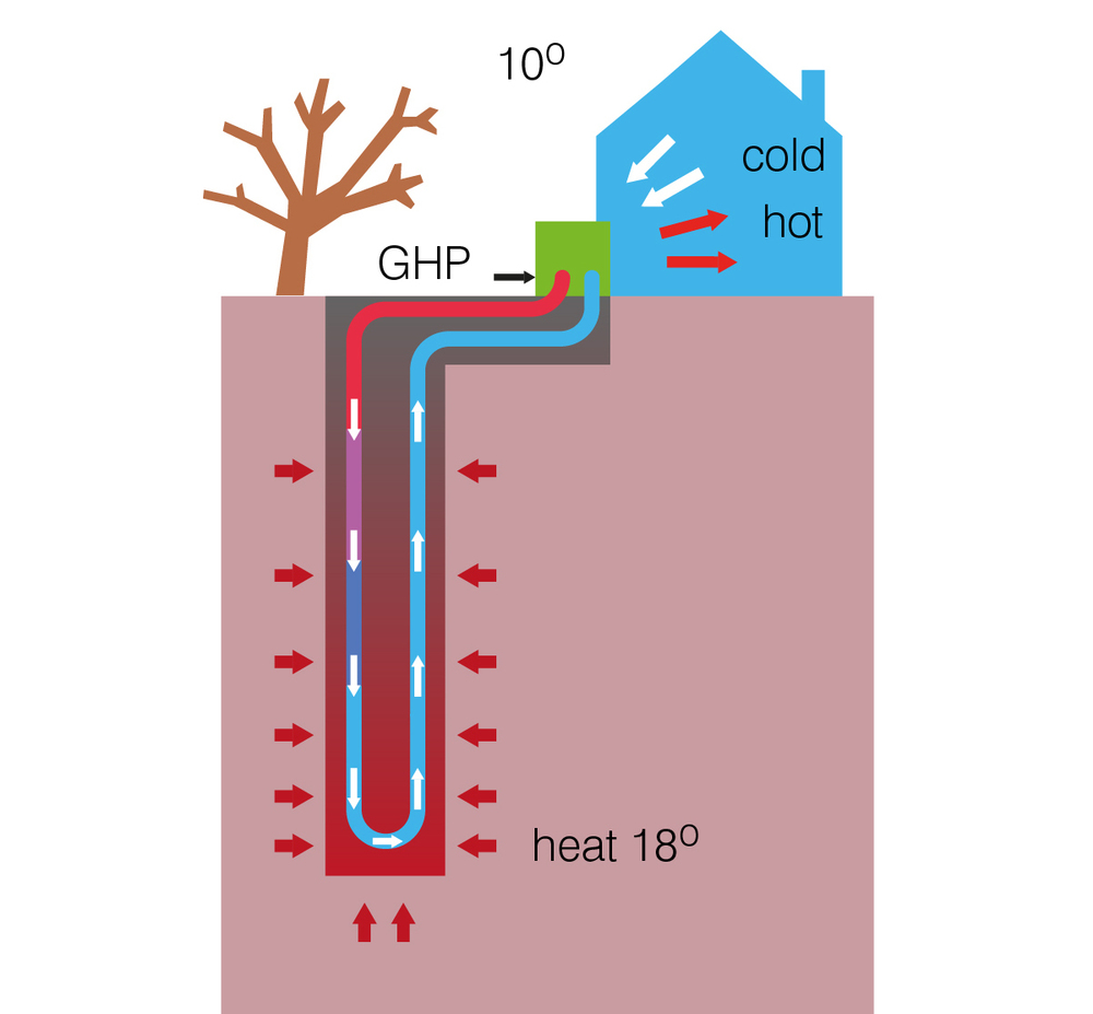 geothermal heating explanation how works