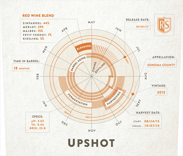 The front label of Rodney Strong's Upshot blend.