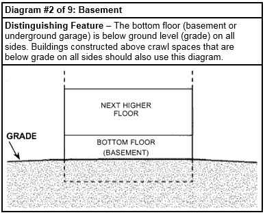 Fema Elevation Certificate Diagram Numbers Data Wiring Diagrams