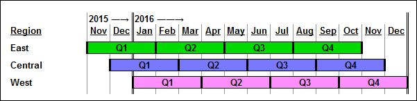 Staggered Quota Quarters