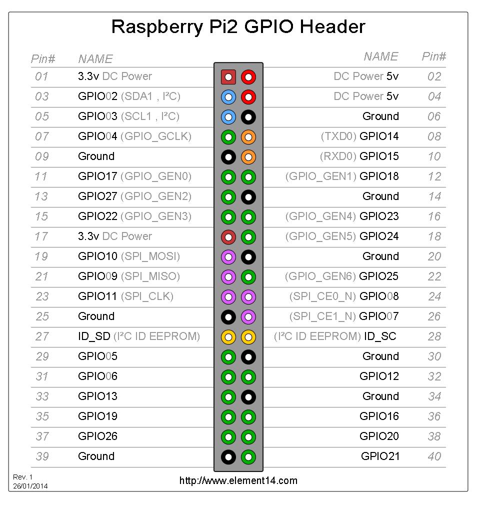 Image source: http://www.element14.com/community/docs/DOC-73950/l/raspberry-pi-2-model-b-gpio-40-pin-block-pinout