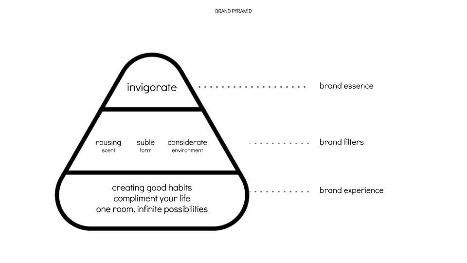 6_brand pyramid.jpg