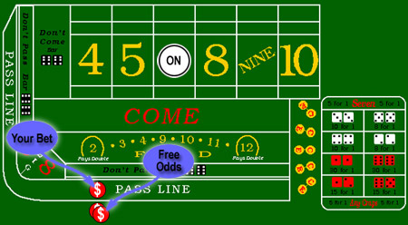Take the odds in craps jackpot video
