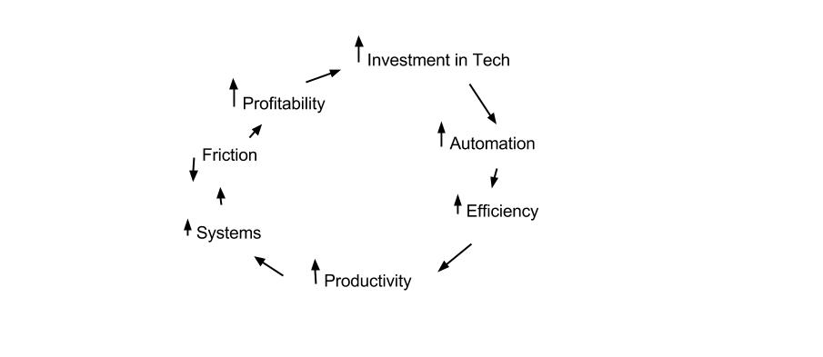 Effects of Automation - 1.jpg