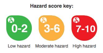 deodorant-hazard-key