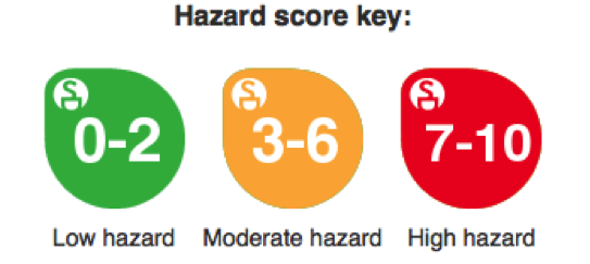 beauty-hazard-score-key