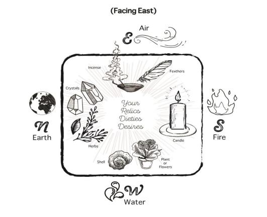 Altar Diagram