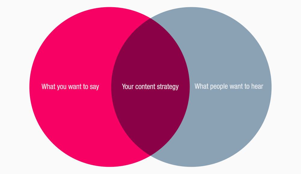 The Venn Diagram Of Content Strategy Michael Mcwatters