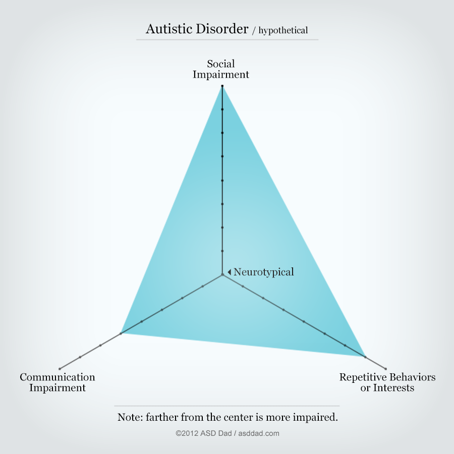 "Hypothetical ""classic autism"" diagram"