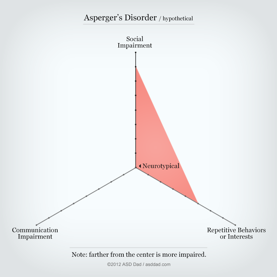 "Hypothetical ""aspergers"" diagram"