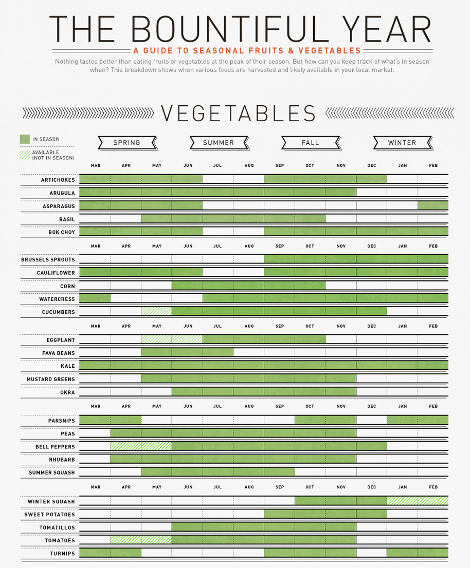 Vegetable Season Guide via Column Five
