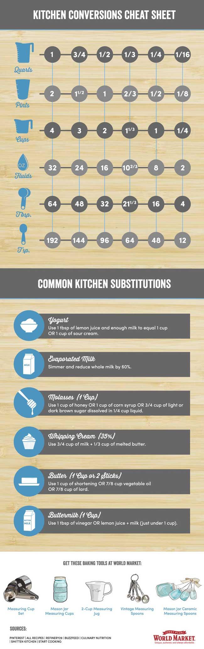 kitchen-conversion-cheat-sheet.jpg