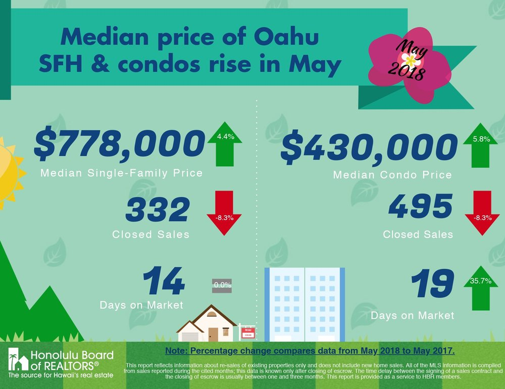 Graphic by Honolulu Board of REALTORS