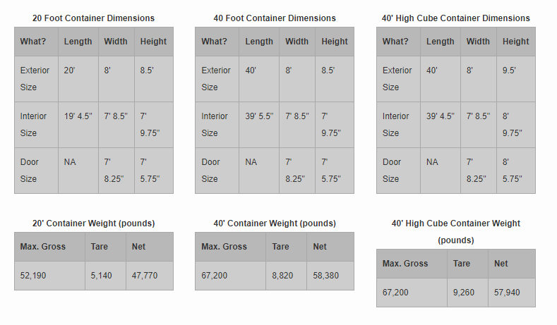Max Gross: Weight of Full Container (Container Filled to Rim)    Tare: Weight of Container (Weight of Empty Container)    Net: Weight Capacity (Max Gross minus Tare)