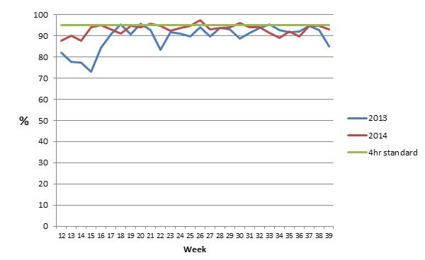 Graph 1. This shows our weekly performance against the four hour standard (green line) for the same period this year (red line) and last year (blue line)
