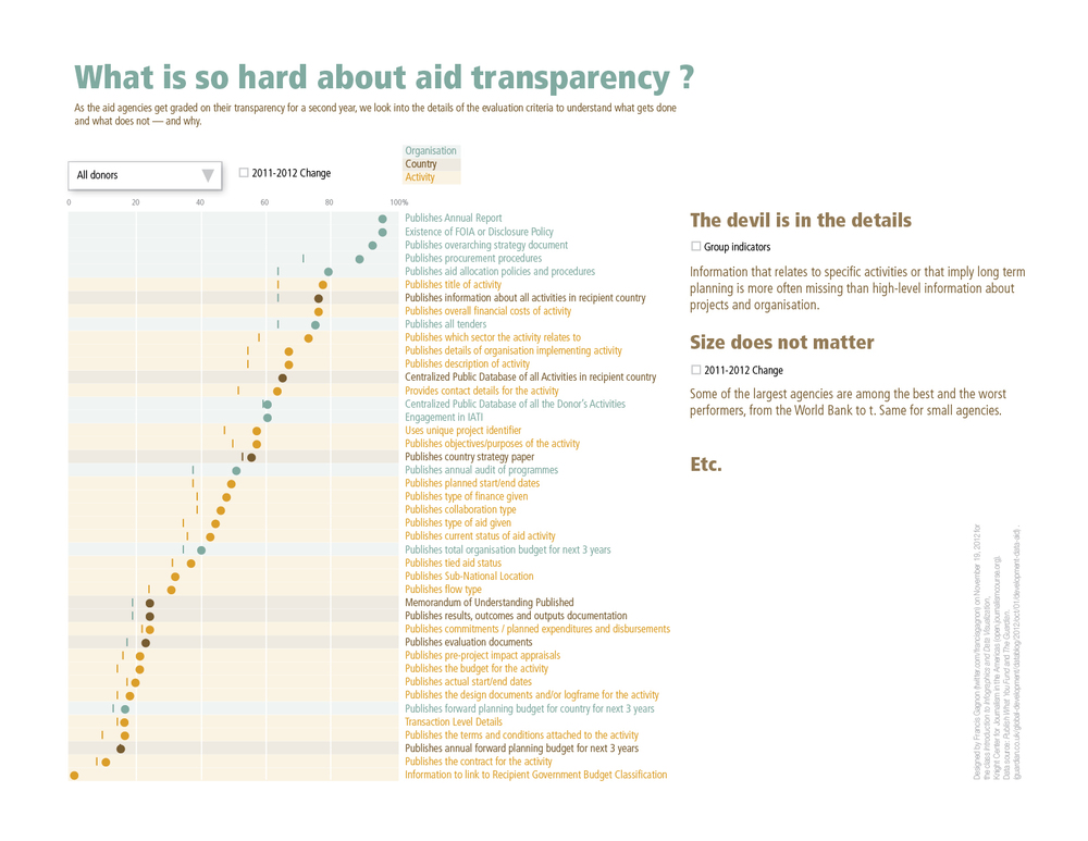 Aid Transparency Graph FG