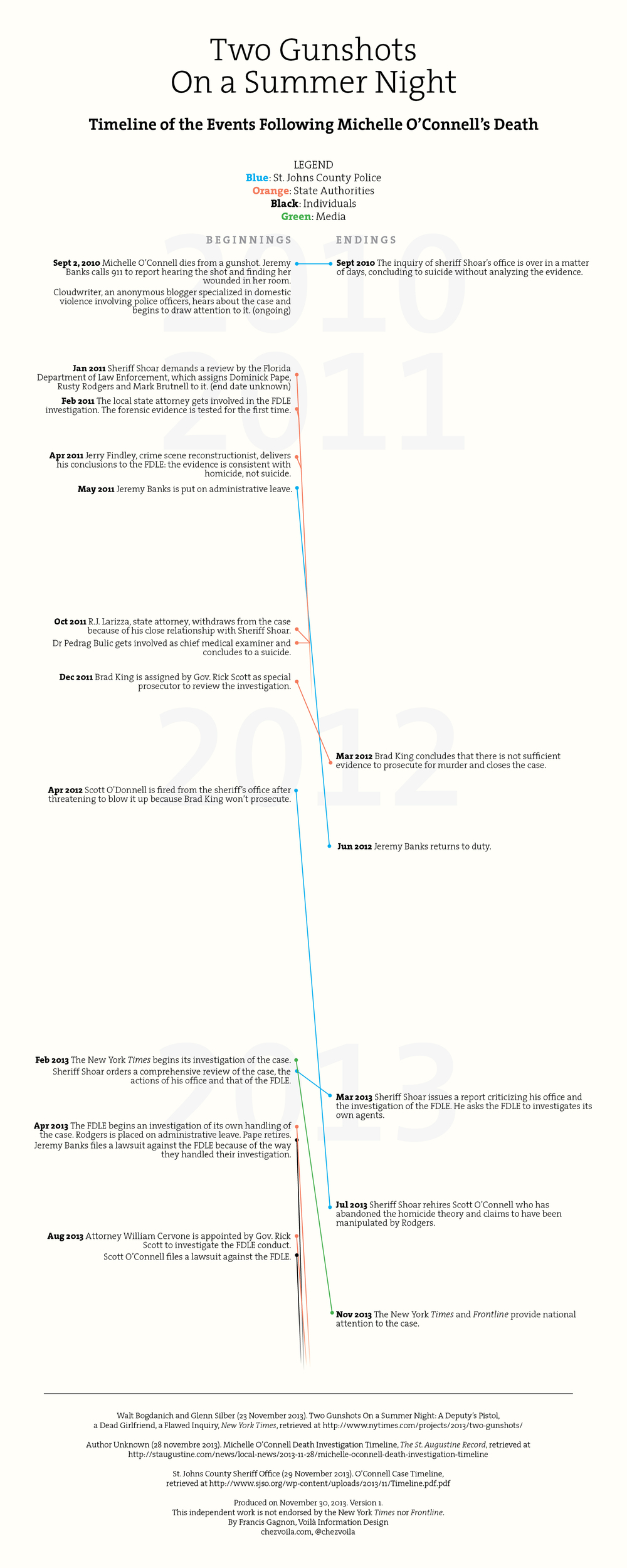 Two Gunshots Visual Timeline.jpg