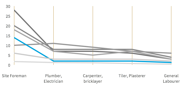 Single vertical range