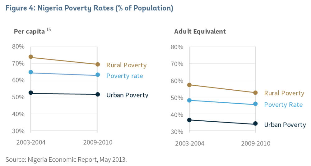 Poverty rates slopegraph.png