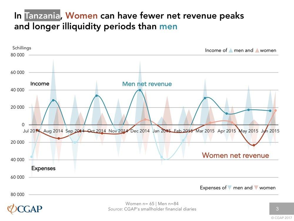 Revenue peaks Tanzania.jpg